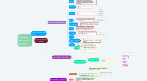 Mind Map: AUTOCAD ANCHO Y ALTURA