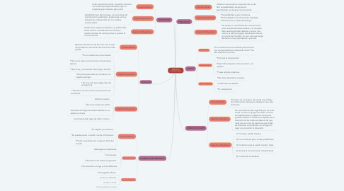 Mind Map: MEDIOS DE COMUNICACIÓN