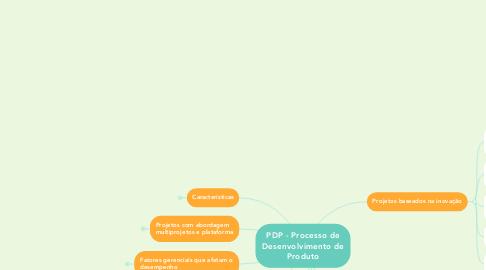 Mind Map: PDP - Processo de Desenvolvimento de Produto
