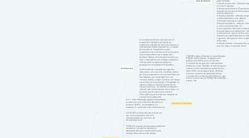 Mind Map: INFLAMAÇÃO E INFECÇÃO