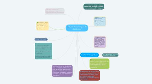 Mind Map: Tipos de estrategias de distribución