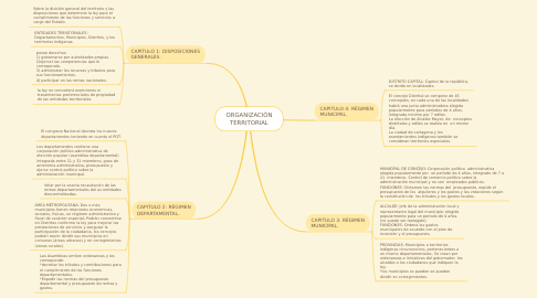 Mind Map: ORGANIZACIÓN TERRITORIAL