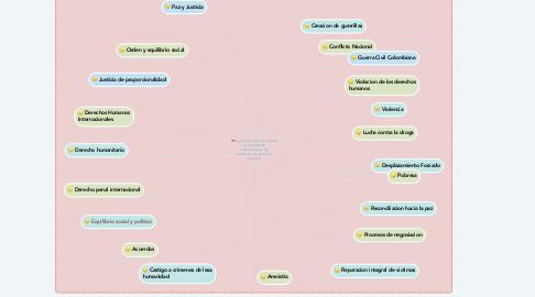 Mind Map: La justicia trdicional desde los estandares internacionales de proteccion de derechos humanos