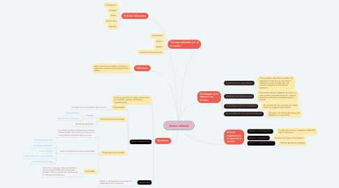 Mind Map: Acoso Laboral