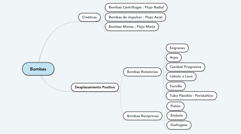 Mind Map: Bombas