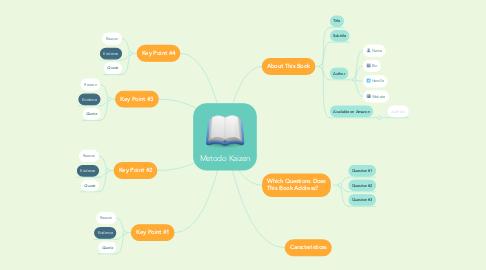 Mind Map: Metodo Kaizen