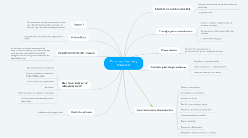 Mind Map: Personas, Internet y Maquinas
