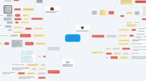 Mind Map: EVALUACIÓN Y SEGUIMIENTO DE LAS POLÍTICAS Y LOS PROGRAMAS SOCIALES