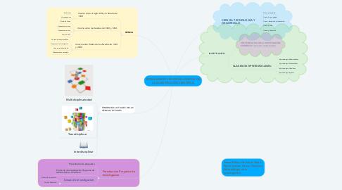 Mind Map: FUNDAMENTOS EPISTEMOLOGICOS DE LA INVESTIGACIÓN CIENTÍFICA