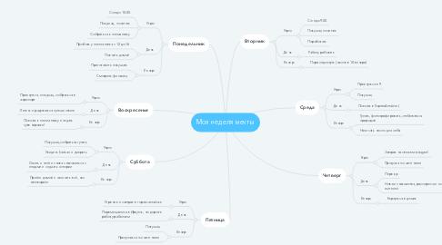 Mind Map: Моя неделя мечты
