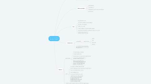 Mind Map: Научу пошагово бизнес онлайн
