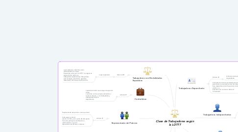 Mind Map: Clase de Trabajadores según la LOTTT