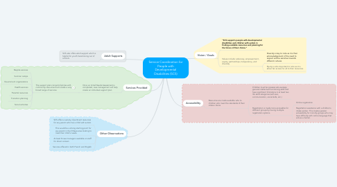 Mind Map: Service Coordination for People with Developmental Disabilities (SCS)
