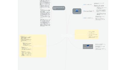Mind Map: BẢNG MÔ TẢ CÔNG VIỆC HCKT - MS TUYỀN