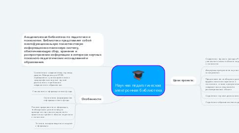 Mind Map: Научная педагогическая электронная библиотека