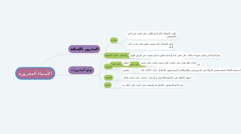 Mind Map: الأسماء المجرورة