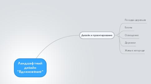 """Mind Map: Ландшафтный дизайн """"Вдохновение"""""""