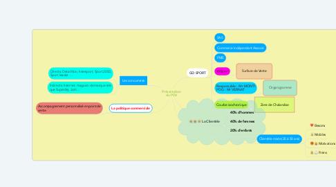 Mind Map: Présentation du PDV