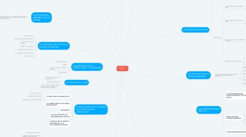 Mind Map: EL APRENDIZAJE COOPERATIVO EN EL AULA