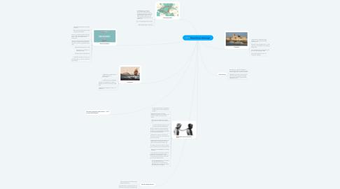 Mind Map: Danmark som kolonimagt.