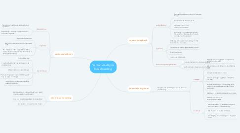 Mind Map: Vereenvoudigde boekhouding