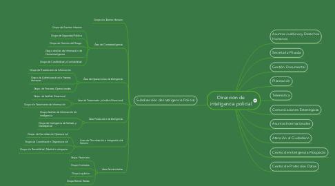 Mind Map: Dirección de inteligencia policial