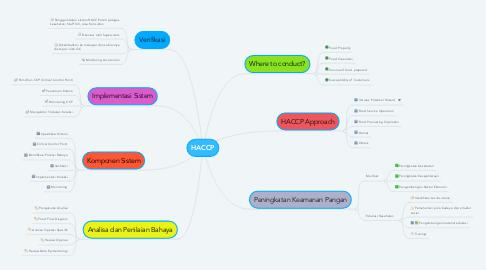 Mind Map: HACCP