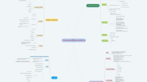 Mind Map: การพยาบาลบุคคลที่มีปัญหาระบบขับปัสสาวะ