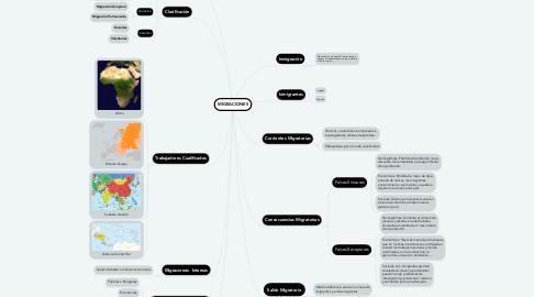 Mind Map: MIGRACIONES