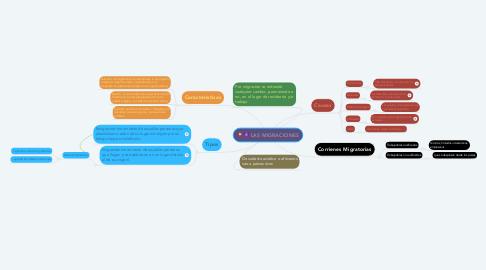 Mind Map: LAS MIGRACIONES