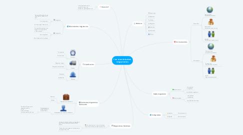 Mind Map: Los movimientos migratorios