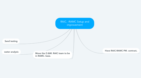 Mind Map: RAIC. -RAMC Setup and improvement
