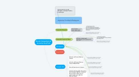 Mind Map: Novas Campanhas de Anúncios EuroPark