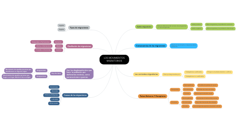 Mind Map: LOS MOVIMIENTOS MIGRATORIOS