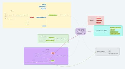 Mind Map: POLITIQUE DOCUMENTAIRE Direction de la Culture de Bron