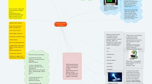 Mind Map: Zlonamjerni sadržaji  Interneta