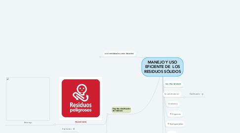 Mind Map: MANEJO Y USO EFICIENTE DE  LOS RESIDUOS SÓLIDOS