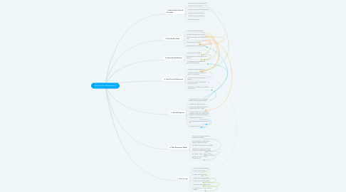 Mind Map: Data Quality Management