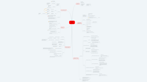 Mind Map: EL CARTEL DE LA HEMOFILIA