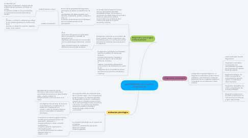 Mind Map: generalidades de procesos diagnosticos