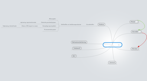 Mind Map: walterboschak