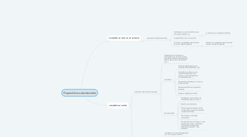 Mind Map: Propositions subordonnées