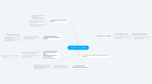 Mind Map: GRAMÁTICA DEL DINERO