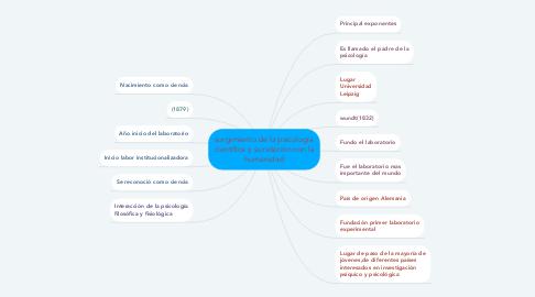 Mind Map: surgimiento de la psicología científica y su relación con la humanidad