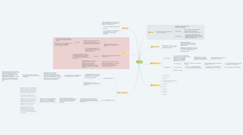 Mind Map: TED