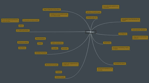 Mind Map: SOCIALISMO