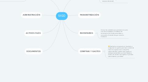 Mind Map: SIIGO