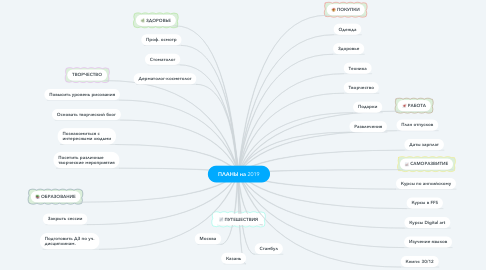 Mind Map: ПЛАНЫ на 2019