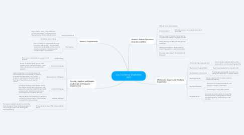 Mind Map: Low Incidence Disabilities (LID)