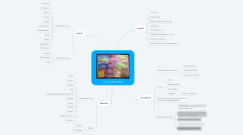 Mind Map: Canvas Startaideia